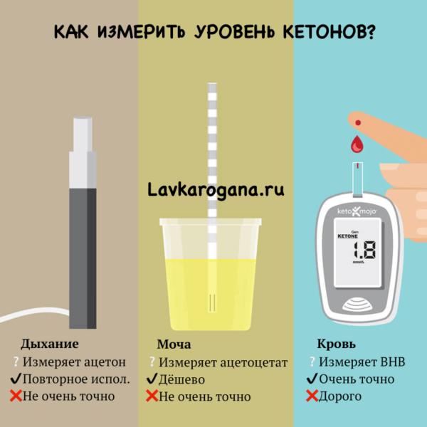 Измерение уровня кетонов (кровь, дыхание, моча)