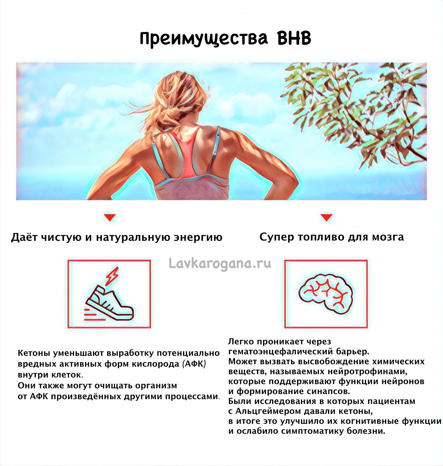 Плюсы кетонов BHB